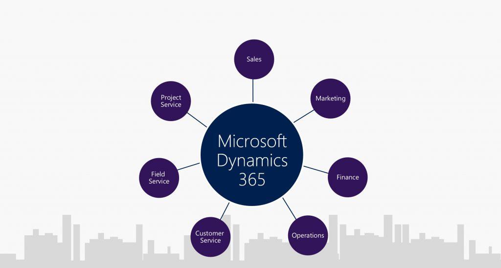 microsoft dynamics cloud